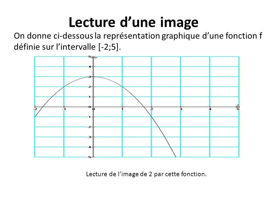 Lecture d'une image On donne ci-dessous la représentation graphique d'une fonction f. définie sur l'intervalle [-2;5].